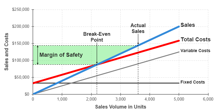 Margin of safety graph
